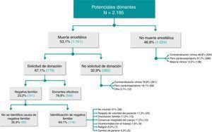 Potenciales donantes registrados en el periodo de enero 2007-abril 2016 en la Fundación Valle del Lili y causas de negativa familiar.