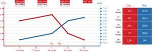 Evolución de cifras de creatinina plasmática, natremia y nivel de consciencia. Crp: creatinina plasmática (mg/dL); GSC: Escala de coma de Glasgow; Nap: sodio plasmático (mEq/L).