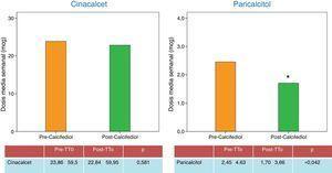 Dosis medias de fármacos (paricalcitol y cinacalcet) recibidos para el control del hiperparatiroidismo secundario, antes y después de ser tratados.
