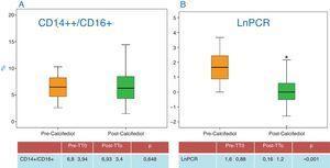 Determinación del estado de microinflamación de los pacientes, antes y después de recibir el tratamiento, dado por el porcentaje de monocitos activados (CD14+/CD16+) antes y después del tratamiento (A), y por los niveles de proteína C reactiva (PCR) (B).