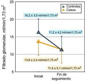 Representación gráfica de la pendiente de descenso del filtrado glomerular (MDRD) en casos y controles. Los valores del filtrado glomerular de inicio y final de seguimiento se muestran en el gráfico. La mediana de seguimiento en el grupo caso fue de 318 días y en el grupo control, de 331 días.