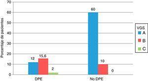 Comparación del estado nutricional de los 186 pacientes con ERCA, valorados según los criterios de desgaste proteico energético del ISRMN y por valoración global subjetiva. Todos los valores se expresan como porcentajes. DPE: desgaste proteico energético; VGS: valoración global subjetiva.