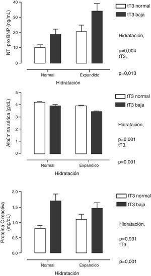 Niveles séricos de la fracción N-terminal del propéptido natriurético cerebral (panel superior), de la albúmina (panel medio) y de la proteína C reactiva (panel inferior) cuando se clasificó a los pacientes por el grado de hidratación y por la concentración de triyodotironina total (tT3). Se muestra como el efecto de tT3 es independiente del grado de hidratación.