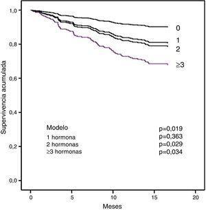 La relación entre el número de hormonas tiroideas en rangos bajos y la TSH elevada se asocia con la supervivencia. Un mayor número de hormonas anormales se asocia con menor supervivencia.
