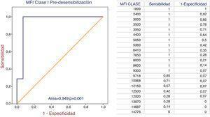 Curvas COR: MFI de clase I.