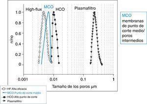 Tamaño y distribución de los poros de las membranas. HCO: membranas de alto punto de corte; HF: plasmafiltros y dializadores de alta eficacia; MCO: membranas de punto de corte medio/poros intermedios; n/no: número de poros de cada tamaño normalizado en tanto por uno.