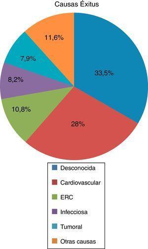Principales causas de exitus en la población con PQRAD en nuestra área sanitaria.