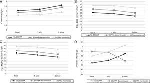 Evolución de diversos parámetros bioquímicos a lo largo del seguimiento. A) Evolución de los niveles de creatinina sérica a lo largo del seguimiento. En el gráfico se observa la creatinina sérica a lo largo del estudio según los diferentes grupos de tratamiento. Se observan diferencias en cuanto al tratamiento y los valores de la creatinina sérica (p<0,001; p<0,001; p<0,001). No obstante no se observaron diferencias durante el periodo de seguimiento en cada grupo individualmente. Resultados expresados en media de la creatinina sérica mg/dl. B) Evolución de las tasas de FGe-CKD-EPI a lo largo del seguimiento. No se observaron diferencias estadísticamente significativas entre el momento basal y el primer año, ni entre el inicio y el tercer año. No obstante, sí que se observaron entre los grupos de tratamiento y las tasas de FGe. C) Evolución de la tasa de FGe-MDRD a lo largo del seguimiento. No se observaron diferencias estadísticamente significativas entre el momento basal y el primer año, ni entre el basal y tercer año. No obstante, sí que se observaron entre los grupos de tratamiento y las tasas de FGe. D) Evolución de las concentraciones de potasio sérico a lo largo del seguimiento. No se encontraron diferencias estadísticamente significativas entre el tratamiento y las concentraciones. BSRAA: bloqueantes del sistema renina angiotensina aldosterona.