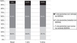 Evolución temporal de las frecuencias de prescripción de tratamiento con BSRAA. Se representa en porcentaje (%) el número de pacientes que nunca recibieron tratamiento con BSRAA durante el periodo de seguimiento y los que sí lo recibieron. Dentro de los que sí les fue prescrito se indica el % de pacientes en que fue retirado. BSRAA: bloqueantes del sistema renina angiotensina aldosterona.
