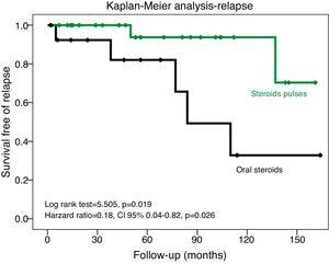 The steroid pulse regimen was associated with lower relapse rate in IgAN (Kaplan–Meier analysis). This result was confirmed in a multivariable analysis (Cox regression) adjusted to age and baseline proteinuria (χ2=9.09, p=0.028).