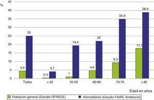 Diferencias en la prevalencia de FA entre la población general, estudio OFRECE9 y pacientes en diálisis del estudio FAIRC Andalucía. Se muestra en prevalencia total y por franjas de edad. El estudio OFRECE9 incluyó población con edad igual o mayor de 40 años.