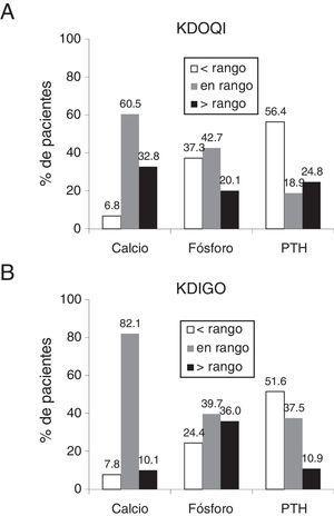 Porcentaje de pacientes en los rangos recomendados por las guías KDOQI (A) y KDIGO (B). Los rangos recomendados por las guías KDOQI son calcio corregido por albúmina: 8,4-9,5mg/dl, fósforo: 3,5-5,5mg/dl y PTH: 150-300 pg/ml13 y por las guías KDIGO, calcio: valores normales 8,5-10,2mg/dl, fósforo: valores normales 3,0-4,5mg/dl y PTH: 2 a 9 veces el valor máximo de la normalidad 130-585pg/ml14.