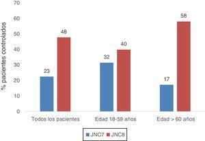Comparación de porcentajes de pacientes controlados según JNC 7 y JNC 8.
