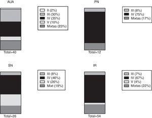 Distribución de clases histológicas (clasificación ISN-RPS 2003) encontradas en la biopsia según manifestación clínica renal. Clasificación ISN-RPS 2003. Fuente: Weening et al.13 AUA: alteraciones urinarias asintomáticas&#59; IR: insuficiencia renal&#59; PN: proteinuria en rango nefrótico sin hipoalbuminemia&#59; SN: síndrome nefrótico completo.