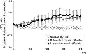The changes in rSO2 of the forehead and bilateral lower-limb muscle as per the oxygenation values of cerebral and muscle tissues, respectively, under LDL-A with HD. rSO2 ratio is defined as the ratio of rSO2 value at t (min) during HD and initial rSO2 value before HD (rSO2 at t (min) during HD/initial rSO2 before HD). The open circle represents the changes in cerebral rSO2 values, the grey diamond shape represents the changes in right lower-limb muscle rSO2 values, and the block diamond shape represents the changes in left lower-limb muscle rSO2 values.