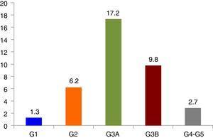 Prevalencia de ERC, clasificada en categorías siguiendo las guías KDIGO. Categorías ERC. G1: FGe ≥90mL/m/1,73 m2 y CAC ≥30mg/g; G2: FGe 60-89mL/m/1,73 m2 y CAC ≥ 30mg/g; G3A: FGe 45-59mL/m/1,73 m2; G3B: FGe 30-44mL/m/1,73 m2; G4 FGe 15-29mL/m/1,73 m2; G5 FGe <15mL/m/1,73 m2; FGe: Filtrado glomerular estimado; CAC: cociente albúmina creatinina.