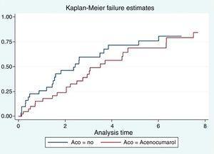 Curvas de supervivencia de pacientes en hemodiálisis con fibrilación auricular en función del tratamiento anticoagulante. ACO: anticoagulación oral.
