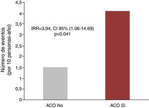 Incidencia de hospitalizaciones recurrentes de causa cardiovascular en pacientes con fibrilación auricular no valvular en hemodiálisis. ACO: anticoagulación oral.