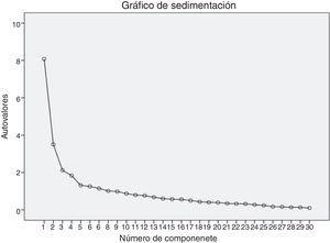 Gráfico de sedimentación de componentes principales del Cuestionario de Sobrecarga de Cuidadores de Pacientes de Diálisis Peritoneal.