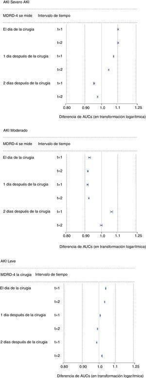IC del 90% para la diferencia de AUC (en transformación logarítmica) entre la muestra exploratoria y la muestra de validación. Las líneas punteadas muestran el margen de equivalencia con Δ= 20% (intervalo más amplio) y con Δ=10% (intervalo más estrecho).