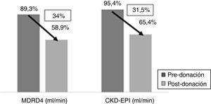Disminución de la función renal 1 año posnefrectomía.
