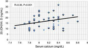 Pearson correlation between serum calcium and serum 25 hydroxy vitamin D.