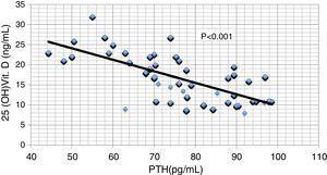 Pearson correlation between serum PTH and serum 25 hydroxy vitamin D.