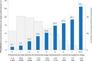 Prevalencia de enfermedad renal crónica según acumulación de factores de riesgo cardiovascular en sujetos sin enfermedad cardiovascular establecida. Los factores de riesgo cardiovascular evaluados fueron: edad, hipertensión arterial, obesidad, obesidad abdominal, tabaquismo, colesterol LDL elevado, colesterol HDL bajo, hipertrigliceridemia, diabetes y sedentarismo.