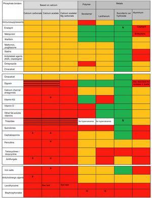 Interacciones farmacológicas de significado nefrológico más importantes de los distintos captores disponibles en España aVer texto. El hidróxido de aluminio puede aumentar la concentración de ácido valproico (aunque su significado clínico no está establecido) y se han descrito intoxicaciones por quinidina y digoxina. Además de los mostrados, reduce la absorción o disminuye niveles de alopurinol y sucralfato, AINE, carbenoxolona, clorpromazina, epoetina, ketoconazol, etambutol, gabapentina, isoniazida, metronidazol, penicilamina, ranitidina, cloroquina, ciclinas, diflunisal, fluoruro de sodio, glucocorticoides, kayexalato, lincosamidas, fenotiazinas y neurolépticos, cefpodoxima, isoniacida y nitrofurantoína. A destacar también la disminución de la absorción de corticoides, aunque con repercusión clínica dudosa si se vigila la respuesta al fármaco. Es conocido el aumento de su toxicidad por citrato sódico y vitamina C. Aumenta la excreción de ácido acetil salicílico y puede alterar la distribución del pertecnetato de sodio en pruebas de radioimagen. bDemostrada ausencia de interacción también con furosemida y losartán. cNo descrita pero con potencial efecto de clase. Interacción no especificada. No interacción (demostrada en estudios in vitro o in vivo) Disminuye la absorción/eficacia reducida Aumenta el riesgo de hipercalcemia y toxicidad farmacológica secundaria (i.e. digitálicos). En las celdas en las que no se indica nada, ni sevelámero ni lantano han sido estudiados con diuréticos, pero la hipercalcemia no es un efecto secundario.