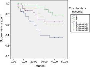 Funciones de supervivencia según los cuartiles de la natremia (DI). DI: dialisancia iónica.