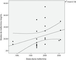 Correlación entre la dosis diaria de metformina y los niveles séricos del fármaco. r=0,557, p=0,009.