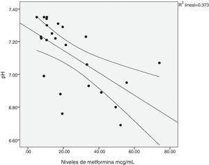 Correlación entre los niveles séricos de metformina y el pH. r=-0,635, p=0,001.