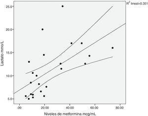 Correlación entre los niveles séricos de metformina y el lactato. r=0,650, p=0,001.