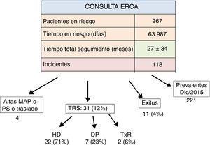 Pacientes en riesgo y destino en consulta de enfermedad renal crónica avanzada (ERCA) durante 2015. DP: diálisis peritoneal&#59; HD: hemodiálisis&#59; MAP: médico de Atención Primaria&#59; PS: pérdida de seguimiento&#59; Tiempo en riesgo: período de tiempo en días, en que los pacientes estuvieron en consulta ERCA durante 2015&#59; TRS: tratamiento renal sustitutivo&#59; TxR: trasplante renal.