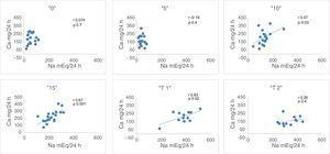 Correlación entre natriuria y calciuria en «0»: (1,25g de ClNa)&#59; «5»: (6,25g de ClNa)&#59; «10»: (11,25g de ClNa)&#59; «15»: (16,25g de ClNa)&#59; «T1»: (16,25g de ClNa y 50mg de Higrotona®) y «T2»: (16,25g de ClNa y 100mg de Higrotona®). p: nivel de significación&#59; r: coeficiente de correlación.