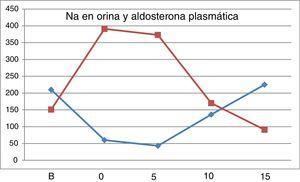 Curva superior, aldosterona plasmática (pg/ml). Curva inferior, Na en mEq en orina/24h.