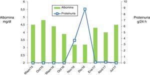 Evolución analítica. Muestra una disminución de los niveles de albúmina sérica con aparición de proteinuria y la posterior recuperación de ambos parámetros.