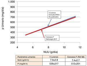 Correlación entre la eliminación urinaria de fósforo y nitrógeno ureico urinario en pacientes con enfermedad renal crónica avanzada. Las pendientes de las 2 series descritas son totalmente superponibles.