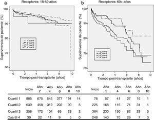 Supervivencia del paciente por Kaplan-Meier de acuerdo con el cuartil de KDPI: a)receptores entre 18 y 59años&#59; b)receptores mayores de 60años.