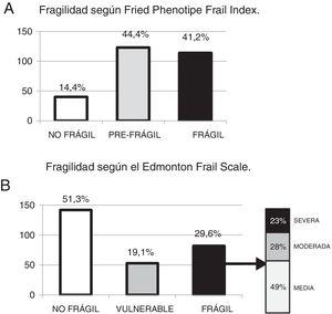 Prevalencia de fragilidad según el Fried Phenotipe Frail Index (A) y la Edmonton Frail Scale (B).
