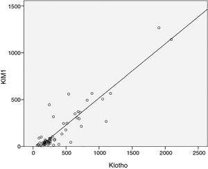 Correlation between s-Klotho (Klotho) and serum Kidney injury molecule-1 (KIM-1).