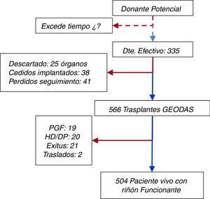 Diagrama de flujo de donantes, receptores y órganos.