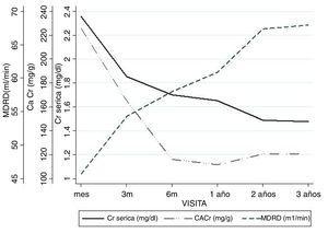 Evolución de la creatinina sérica (Crs), el filtrado glomerular estimado por fórmula MDRD-4 y la proteinuria expresada como cociente albúmina/creatinina en orina (CACr). Se indican los valores promedio en cada punto.