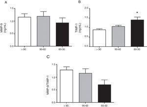 Concentraciones plasmáticas de MMP-9 total (A), TIMP-1 (B) y el cociente MMP-9/TIMP-1 como indicador indirecto de la actividad MMP-9 (C) en los pacientes hipertensos con TFGe>90, entre 90-60 y entre 60-30ml/min/1,73m2. *p<0,01 vs. pacientes con TFGe>90ml/min/1,73m2.
