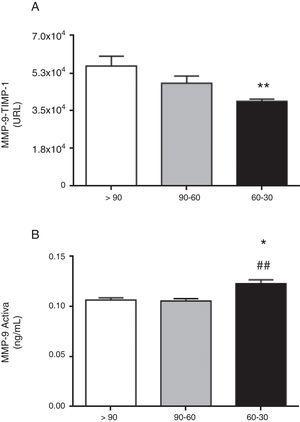 Interacción proteica entre MMP-9 y su inhibidor tisular TIMP-1 analizado mediante alphaLISA (A) y MMP-9 activa (B) en las muestras de plasma de los pacientes hipertensos con TFGe>90, entre 90-60 y entre 60-30ml/min/1,73m2. * p<0,05 vs pacientes con TFGe >90ml/min/1.73m2. **p<0,01 vs pacientes con TFGe >90ml/min/1.73m2.