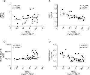 Asociación entre la disminución de la función renal (estimada mediante TFGe) y la concentración plasmática de MMP-9 total (A), TIMP-1 (B), la interacción proteica entre MMP-9 y su inhibidor tisular TIMP-1 (C), MMP-9 activa (D).