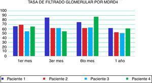 Evolución de la función renal postrasplante durante el primer año estimando la TFG mediante ecuación MDRD.