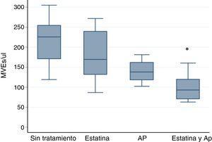 Valores de MVE según el tratamiento con estatina o AP. Valores de p <0,05 se indican con un asterisco (*) y los valores outliers con este símbolo (o). Los gráficos de cajas indican mediana y rango intercuartílico. AP: antiagregantes plaquetarios; MVE: microvesículas endoteliales.