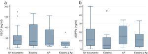 Valores de AOPP (3a) y VEGF (3b), según el tratamiento con estatina o AP. Valores de p <0,05 se indican con un asterisco (*) y los valores outliers con este símbolo (o). Los gráficos de cajas indican mediana y rango intercuartílico. AOPP: productos avanzados de oxidación de proteínas; AP: antiagregantes plaquetarios; VEGF: factor de crecimiento endotelial vascular.