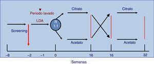 Diseño del estudio. LDA: líquido de diálisis con acetato; R: aleatorización.